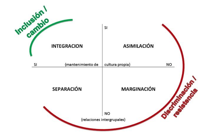 En la imagen se muestra un esquema de los conceptos explicados. Asimilación, Separación, Marginación como formas de discriminación. Inclusión como sinónimo de integración.