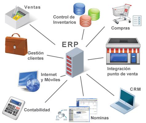 Resultado de imagen para Sistemas ERP empresarial