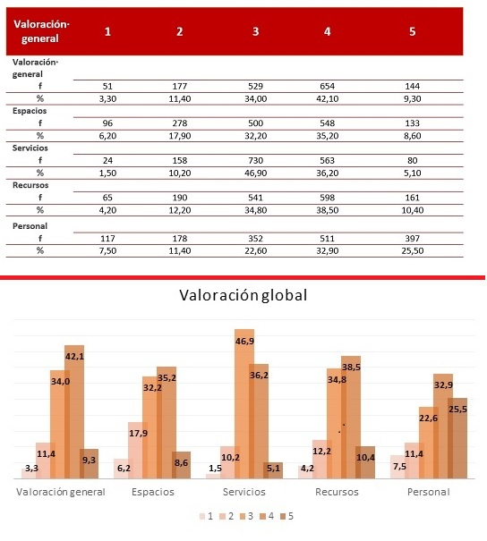 valoracion_global_tabla_grafico