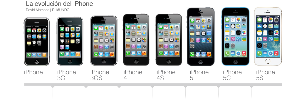 Poner Auriculares Iphone