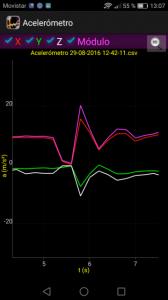 Figura-3-Resultados-de-Sensor-Mobile-para-la-aceleracion-en-una-experiencia-de-caida