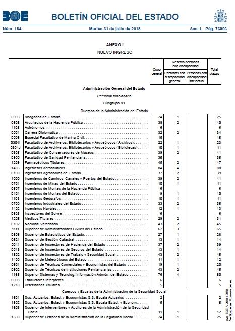 El Boletín Oficial del Estado del 31 de julio de 2018 publica la oferta de empleo público para el año 2018. En la oferta de empleo público se aprueban plazas relacionadas con la formación que se recibe en el Grado en Información y Documentación.