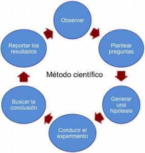 Fases del método científico