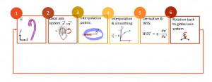 Algoritmo usado para cuantificar la tensión arterial.