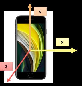 Sistema de ejes coordenados del móvil.
