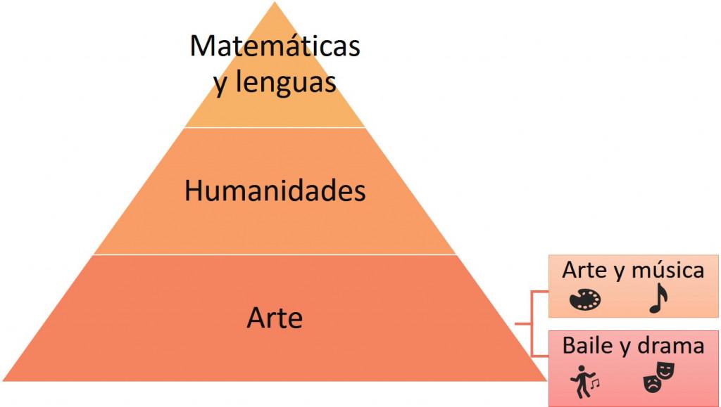 Jerarquía de las asignaturas.