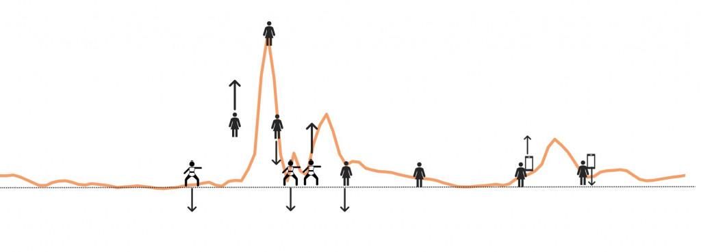 Pasos en el salto con los correspondientes aumentos y disminuciones en la aceleración y los picos de la gráfica.
