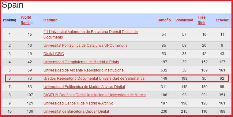 ranking_Espana_julio_2013