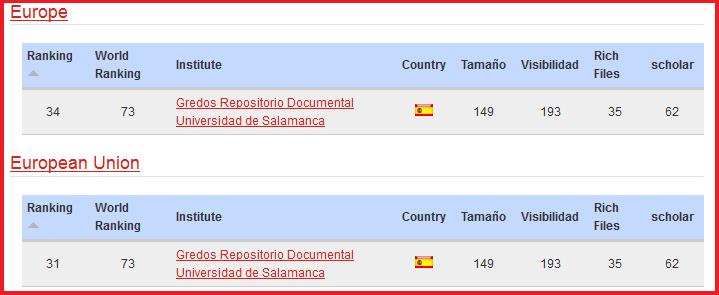 ranking_Europa_julio_2013