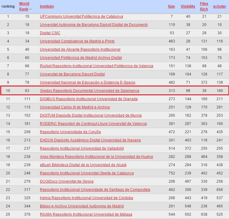 ranking_spain_enero-2016