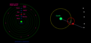 AstronomicalModel