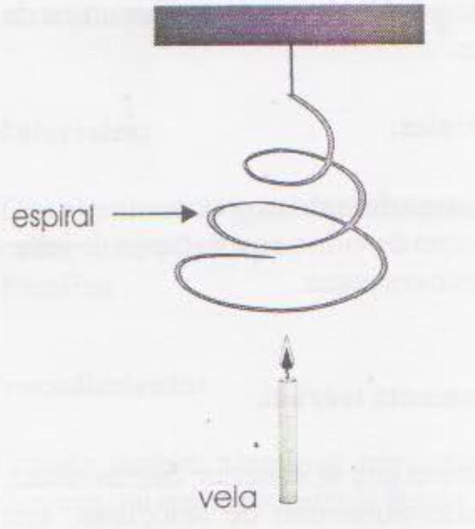 Espiral giratoria