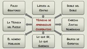 Técnicas Cooperativas