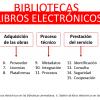 Gestión de libro electrónico