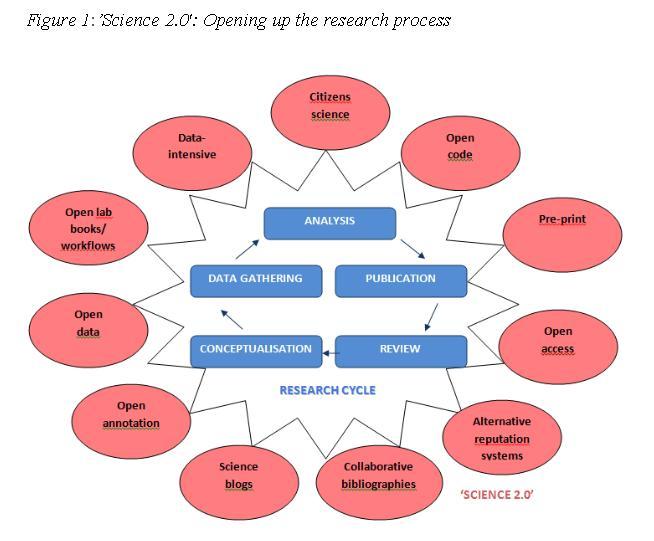 Ciencia 2.0